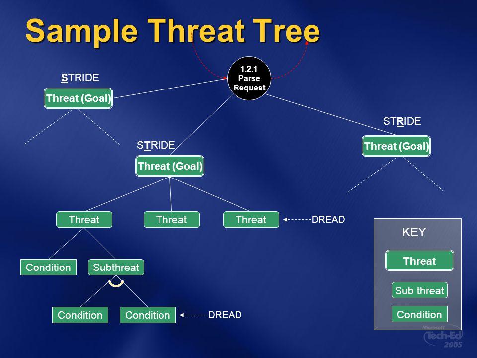 Sample Threat Tree KEY Threat (Goal) STRIDE Threat (Goal) STRIDE
