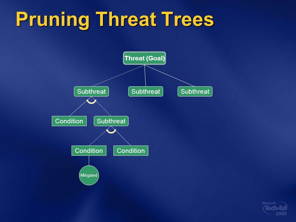 Pruning Threat Trees Threat (Goal) Subthreat Subthreat Subthreat