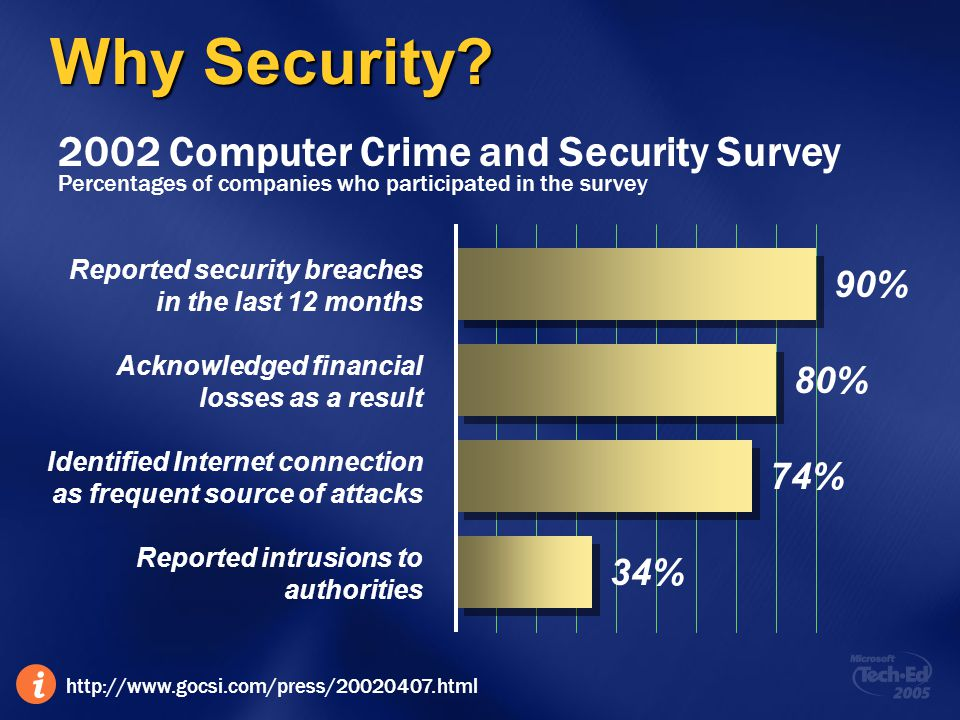 Why Security 2002 Computer Crime and Security Survey 90% 80% 74% 34%