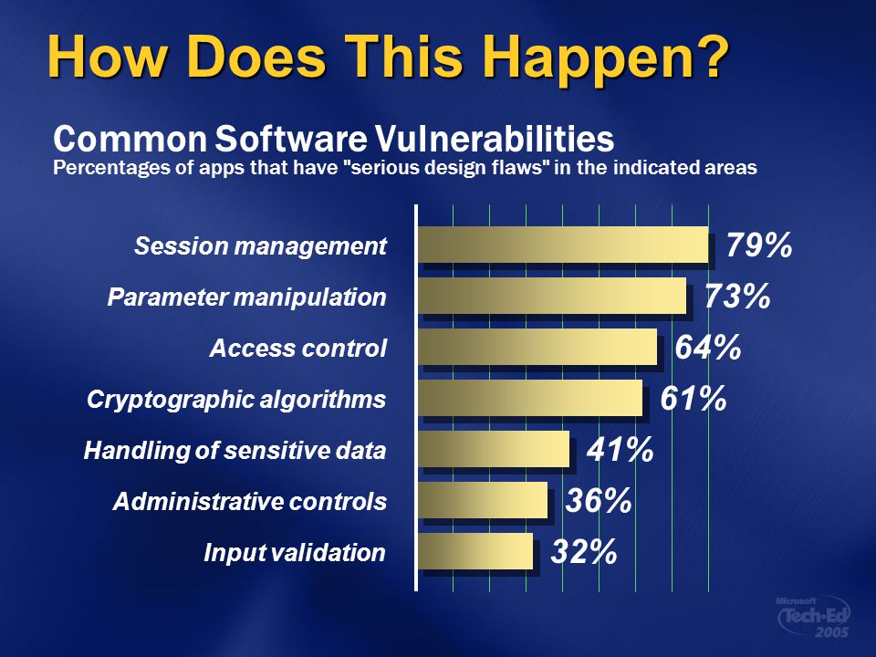 How Does This Happen Common Software Vulnerabilities 79% 73% 64% 61%
