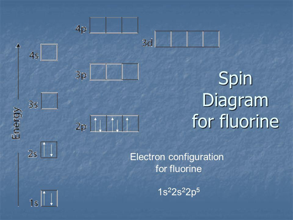 Spin Diagram for fluorine