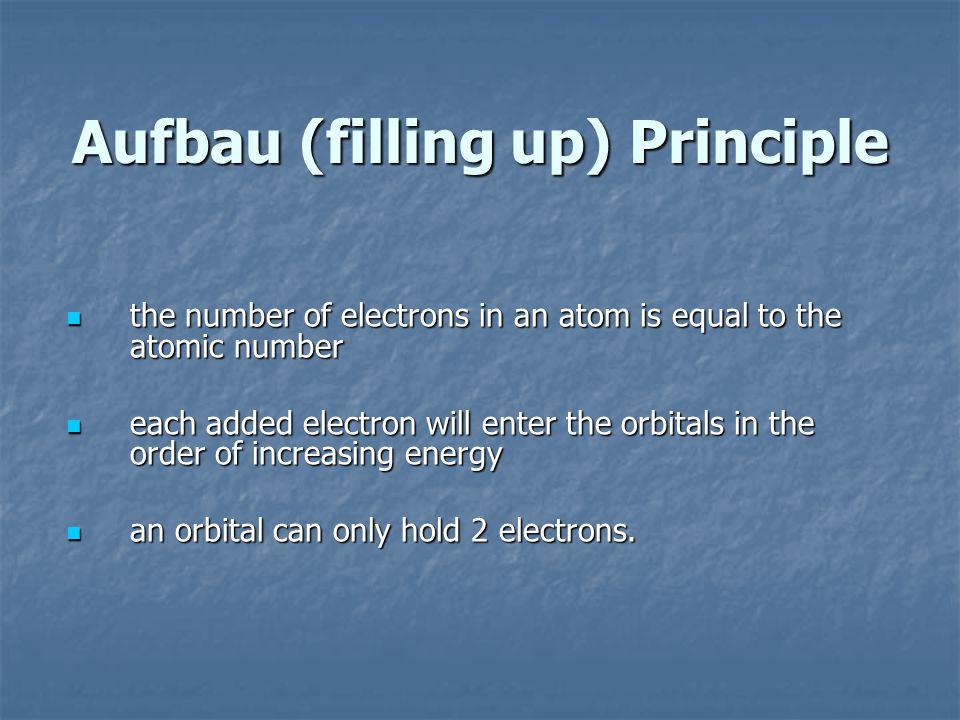 Aufbau (filling up) Principle