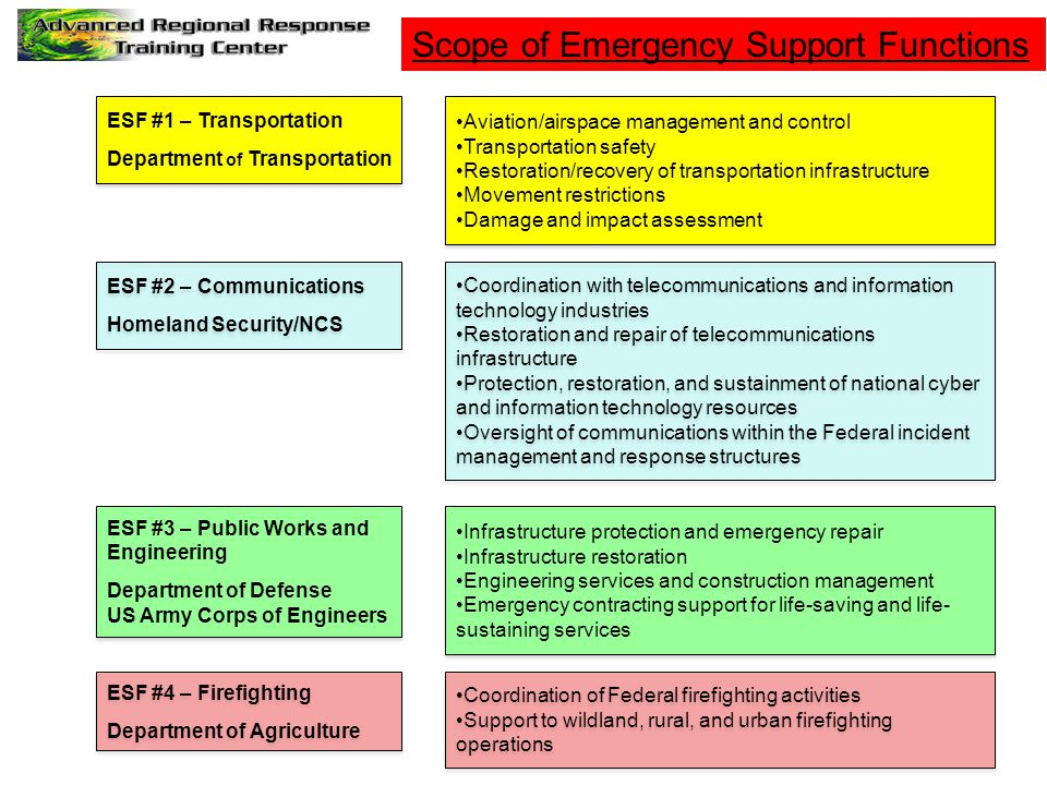 Scope of Emergency Support Functions