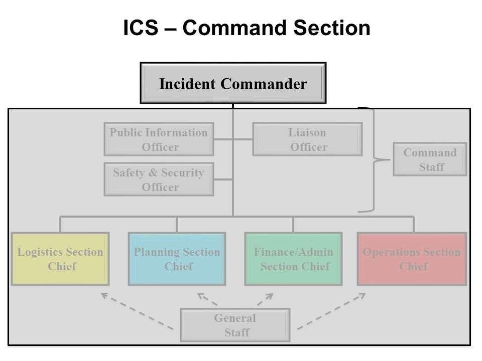 ICS – Command Section Incident Commander Public Information Officer