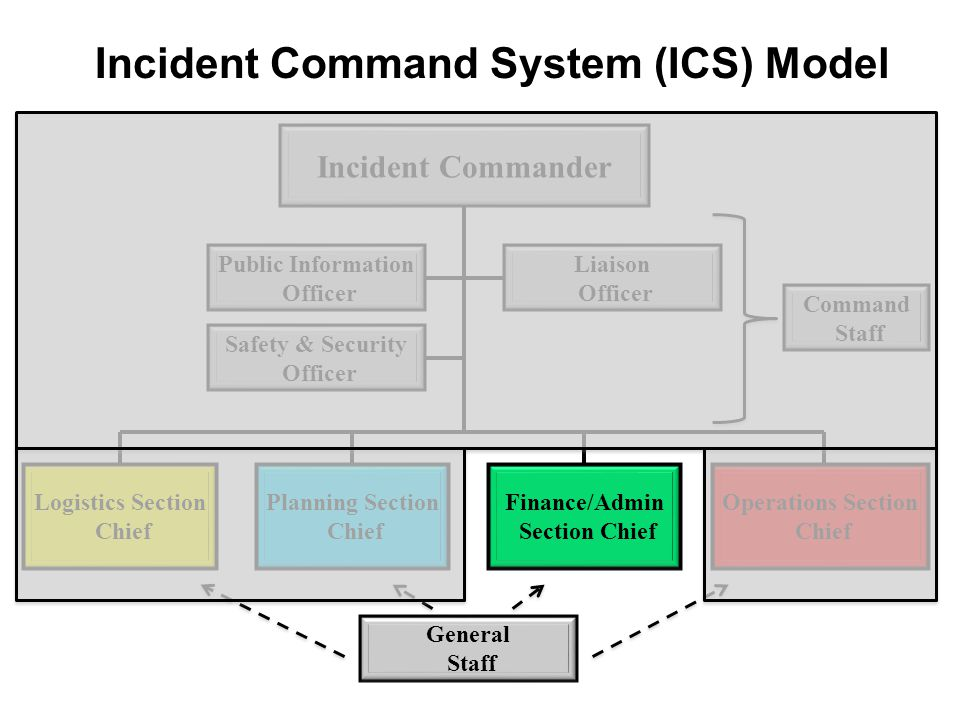 Incident Command System (ICS) Model