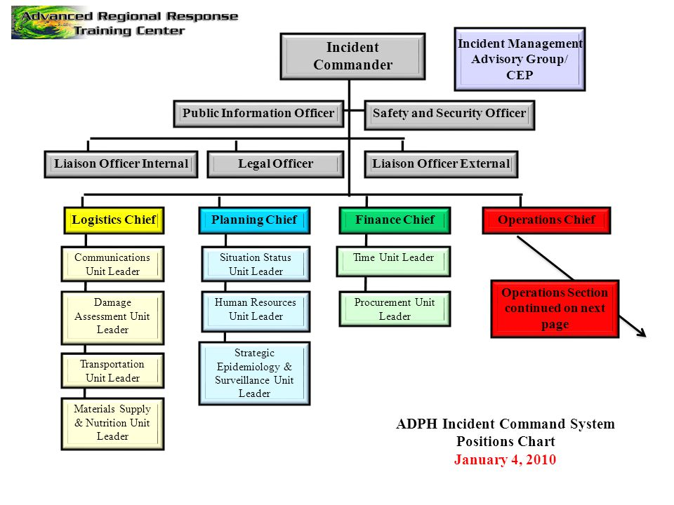 ADPH Incident Command System Positions Chart