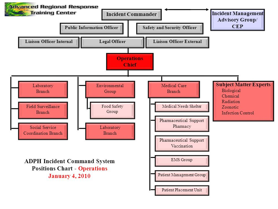 ADPH Incident Command System Positions Chart - Operations