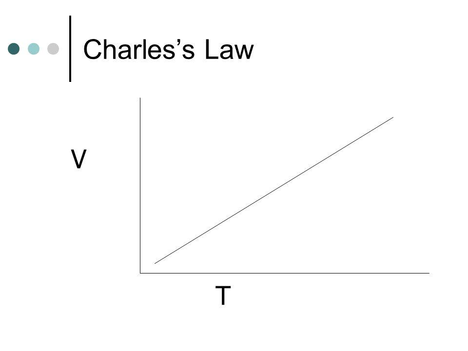 Charles's Law T V