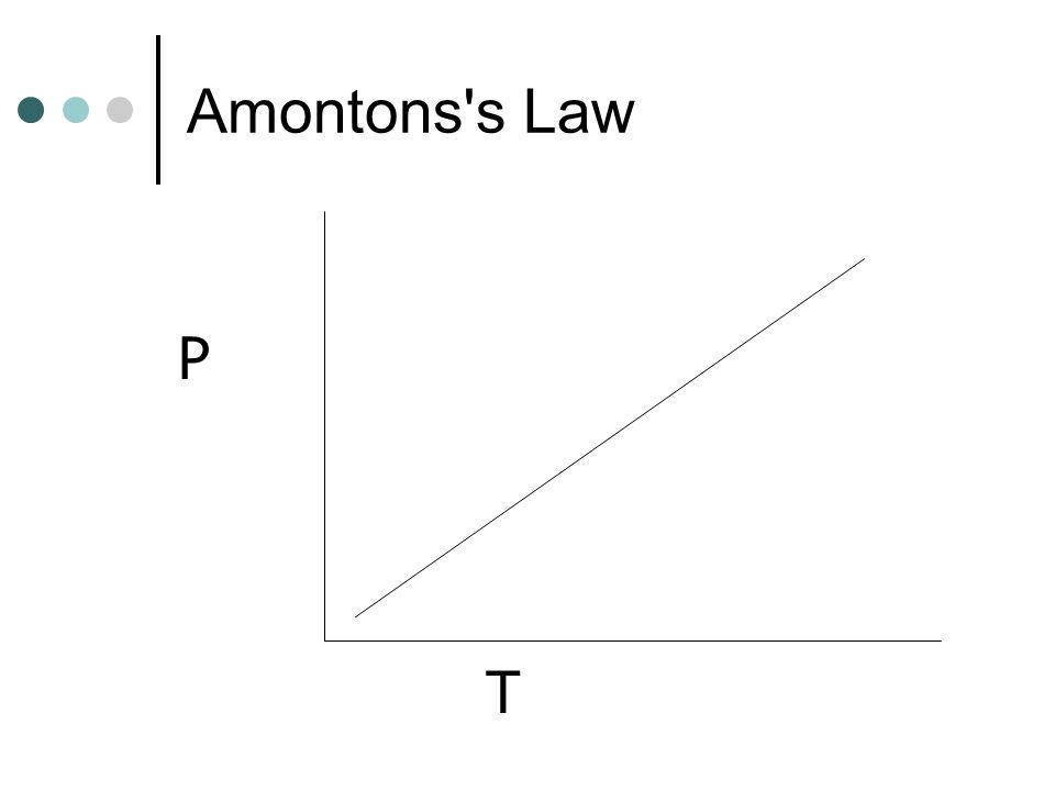 Amontons s Law T P