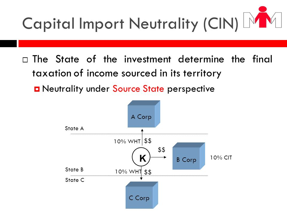 Capital Import Neutrality (CIN)