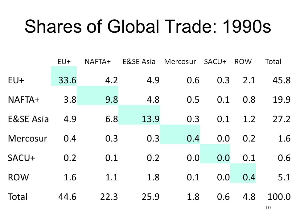 Shares of Global Trade: 1990s