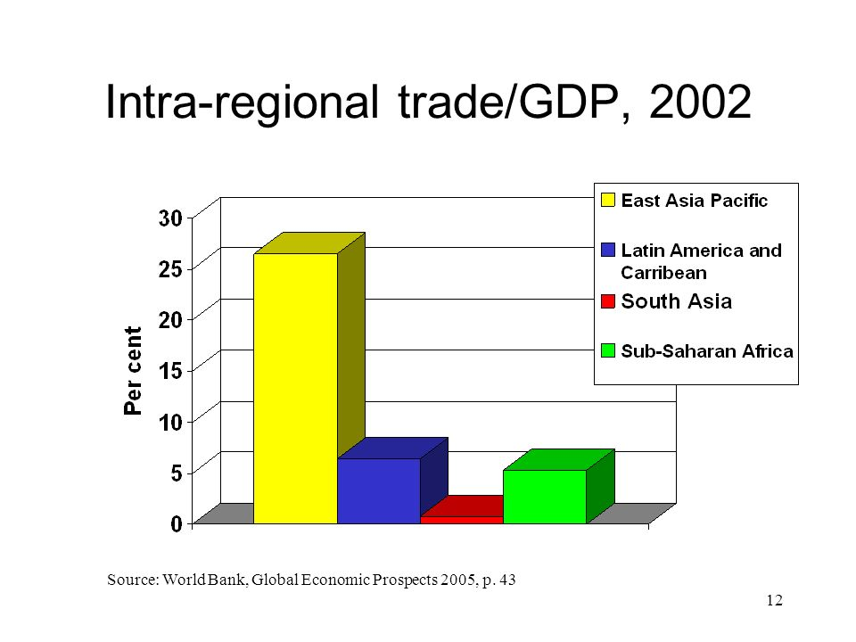 Intra-regional trade/GDP, 2002