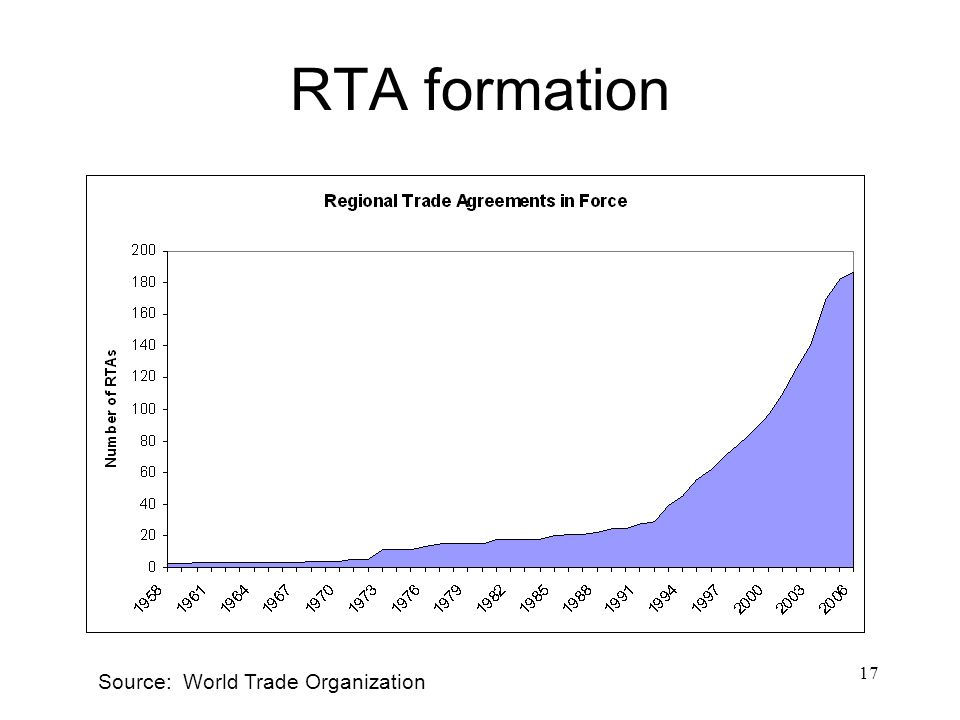 RTA formation Source: World Trade Organization
