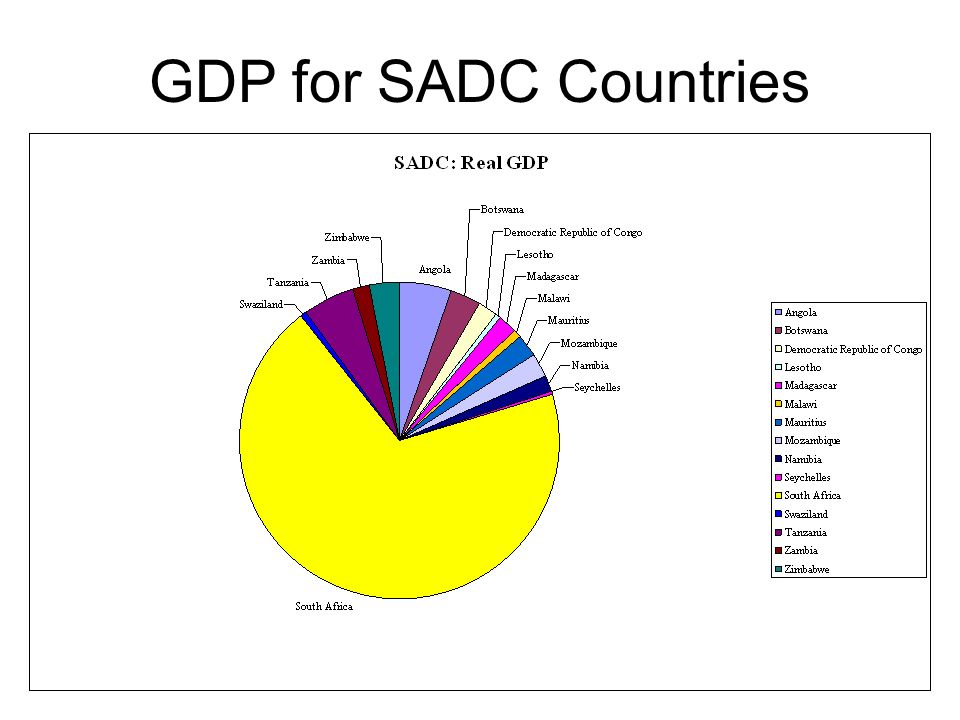 GDP for SADC Countries
