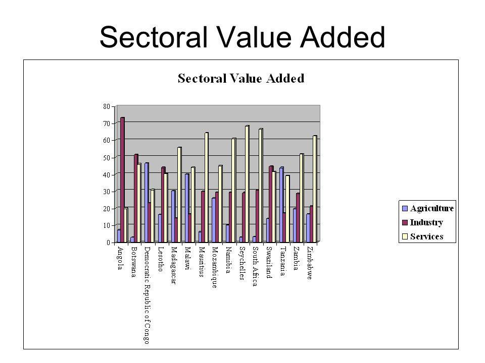 Sectoral Value Added