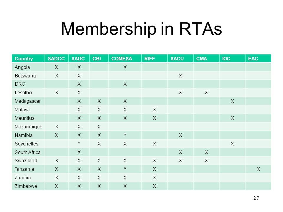 Membership in RTAs Country SADCC SADC CBI COMESA RIFF SACU CMA IOC EAC