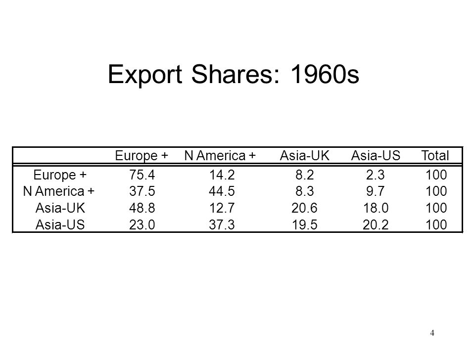 Export Shares: 1960s Europe + N America + Asia-UK Asia-US Total