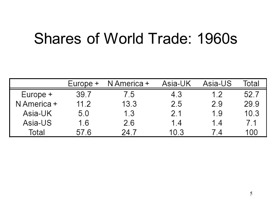 Shares of World Trade: 1960s
