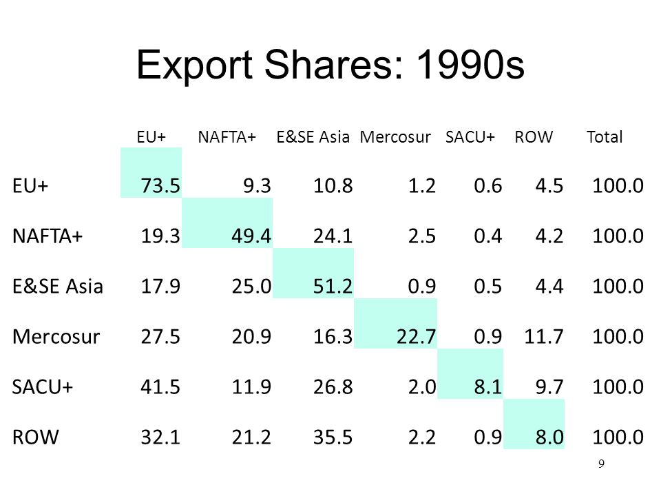 Export Shares: 1990s EU+ NAFTA+ E&SE Asia. Mercosur. SACU+ ROW. Total. 73.5. 9.3. 10.8. 1.2.