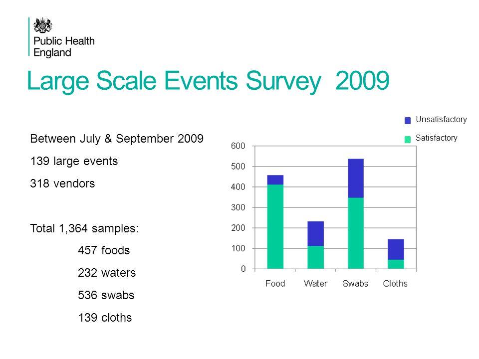Large Scale Events Survey 2009