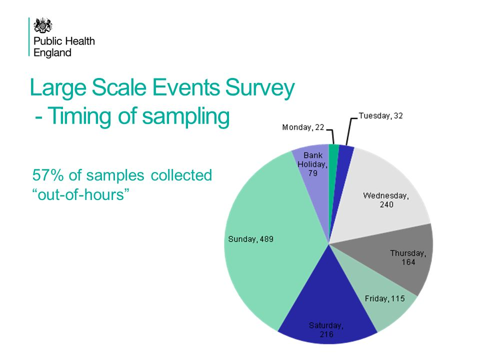 Large Scale Events Survey - Timing of sampling
