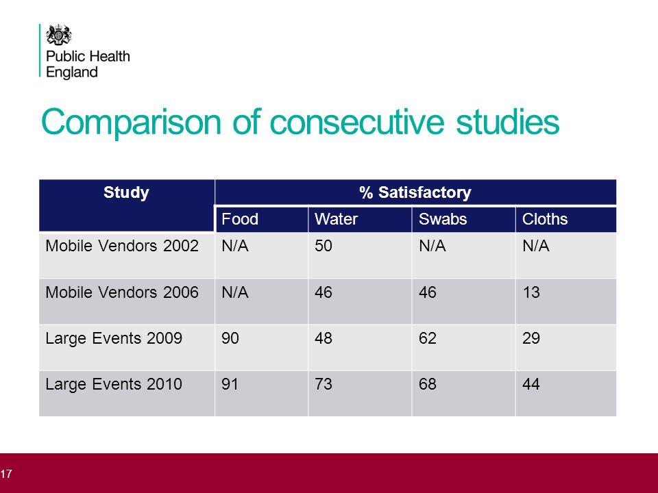 Comparison of consecutive studies