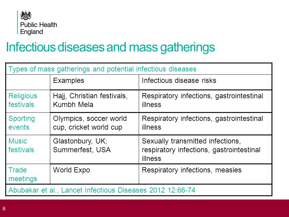 Infectious diseases and mass gatherings
