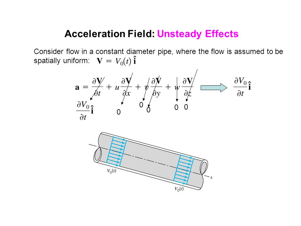 Acceleration Field: Unsteady Effects