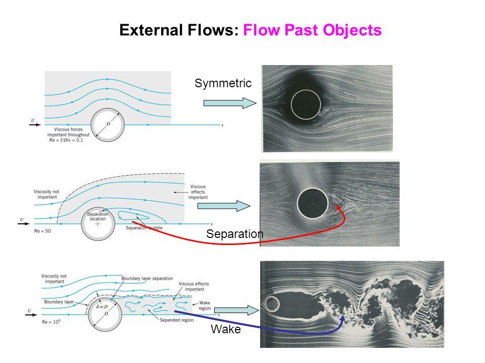 External Flows: Flow Past Objects