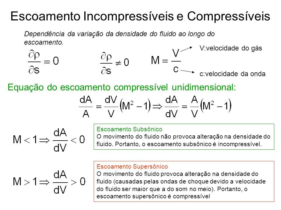 Escoamento Incompressíveis e Compressíveis