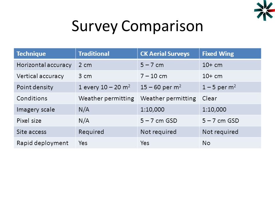 Survey Comparison Technique Traditional CK Aerial Surveys Fixed Wing
