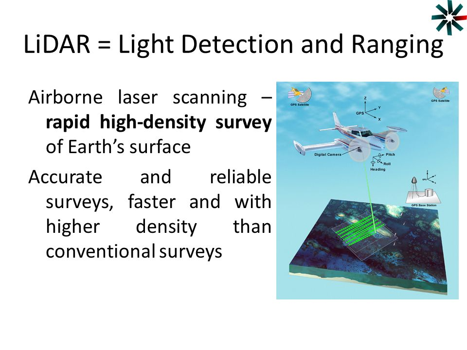 LiDAR = Light Detection and Ranging
