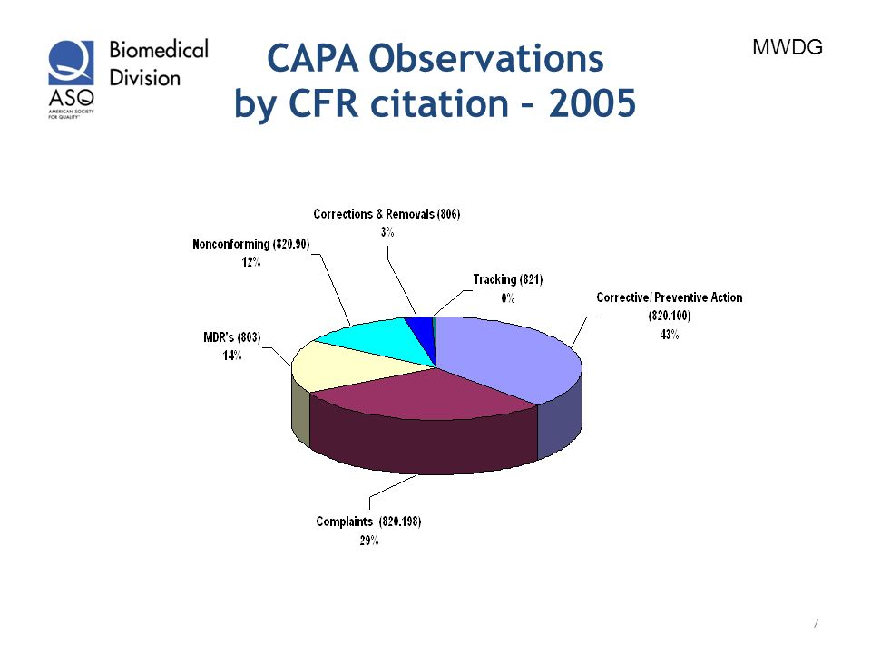 CAPA Observations by CFR citation – 2005