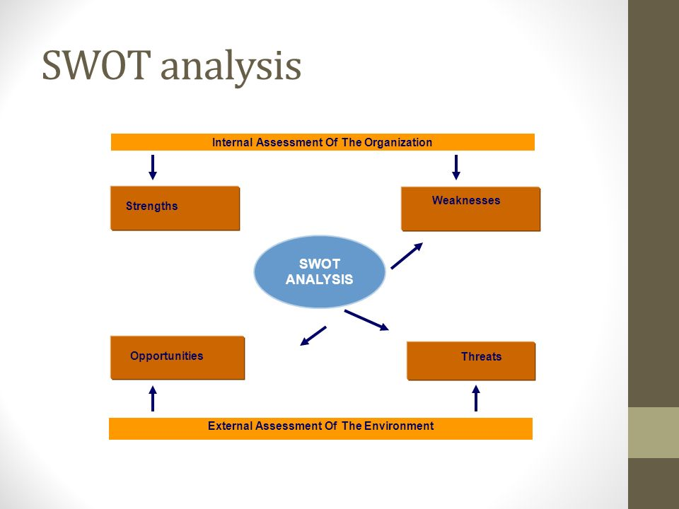 SWOT analysis SWOT ANALYSIS Internal Assessment Of The Organization