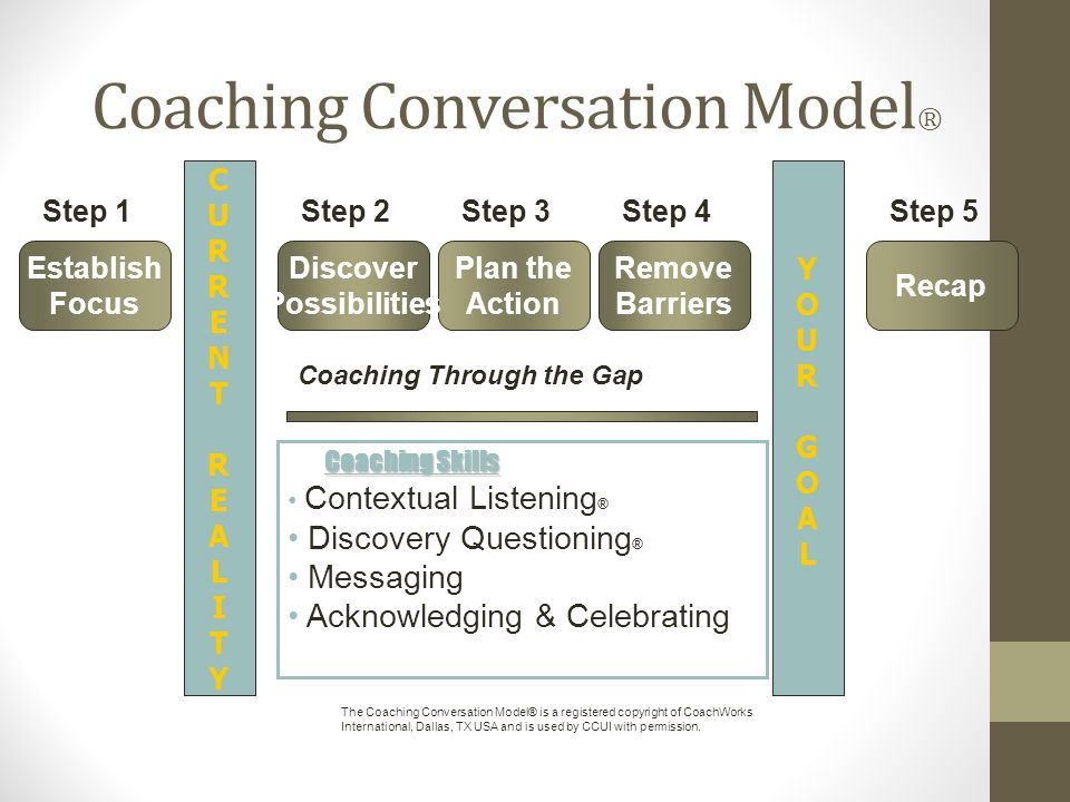 Coaching Conversation Model®