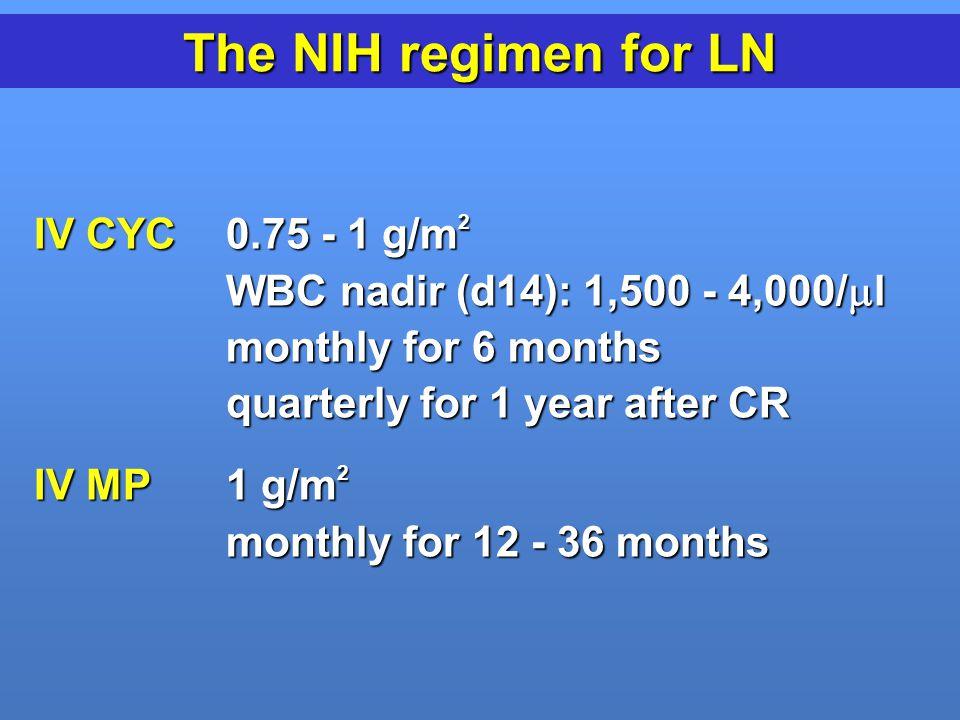 The NIH regimen for LN IV CYC 0.75 - 1 g/m2
