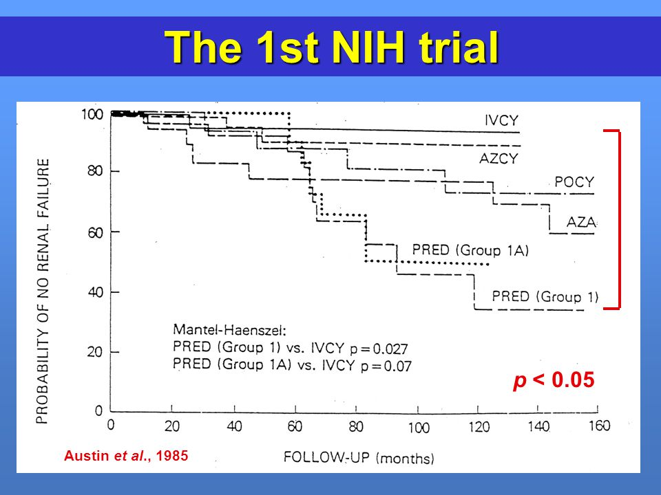 The 1st NIH trial Austin et al., 1985 p < 0.05