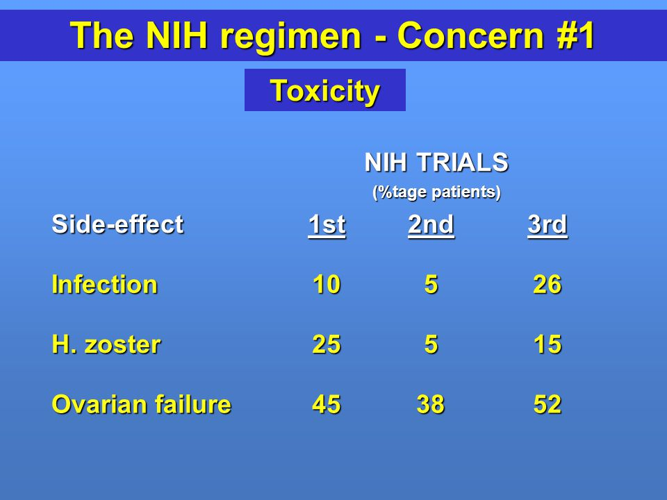 The NIH regimen - Concern #1
