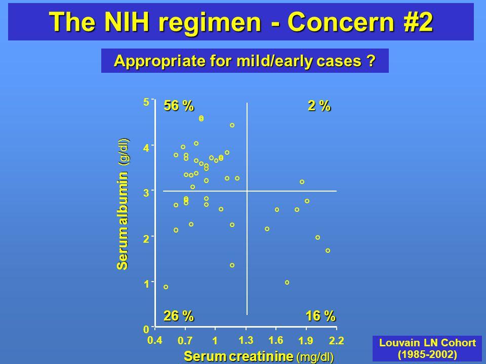 The NIH regimen - Concern #2 Appropriate for mild/early cases