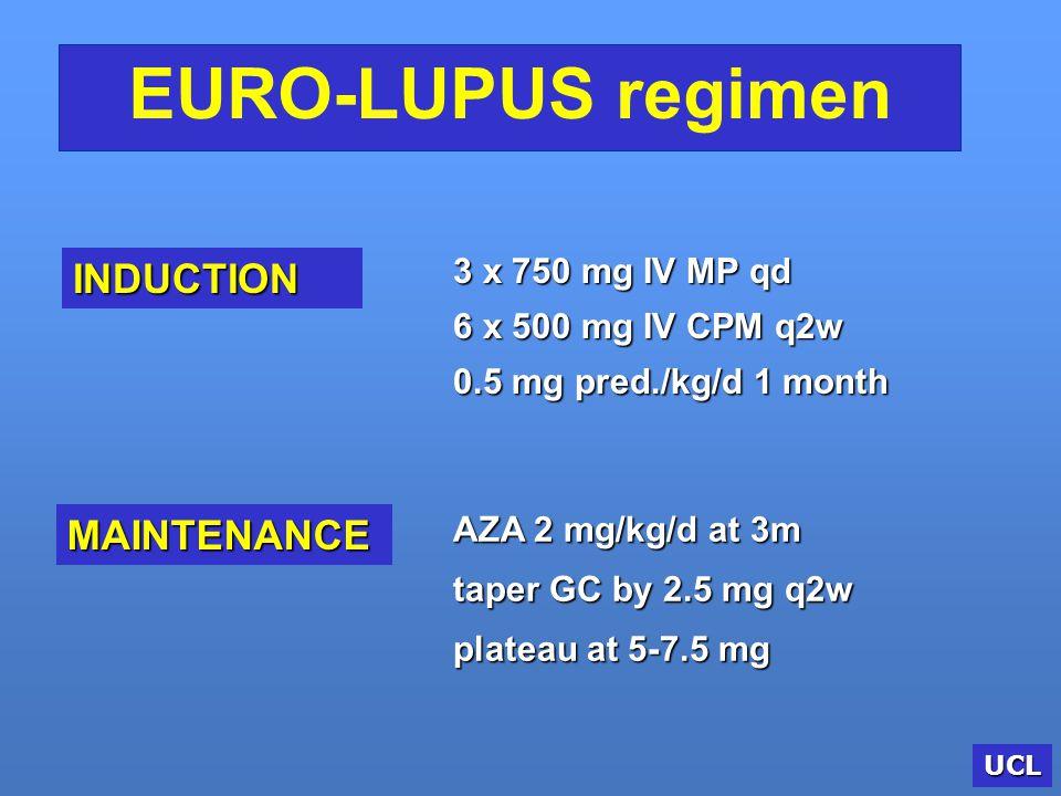 EURO-LUPUS regimen INDUCTION MAINTENANCE 3 x 750 mg IV MP qd