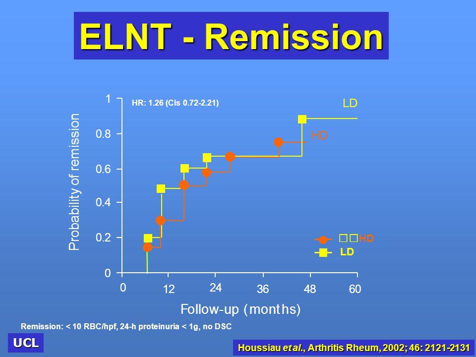 Houssiau et al., Arthritis Rheum, 2002; 46: 2121-2131