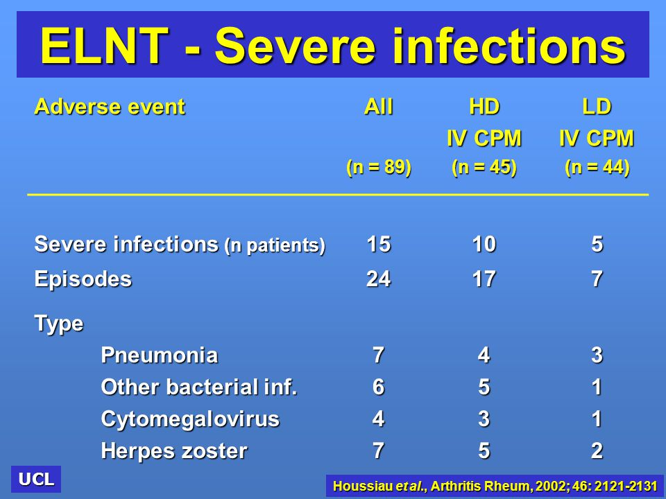 ELNT - Severe infections