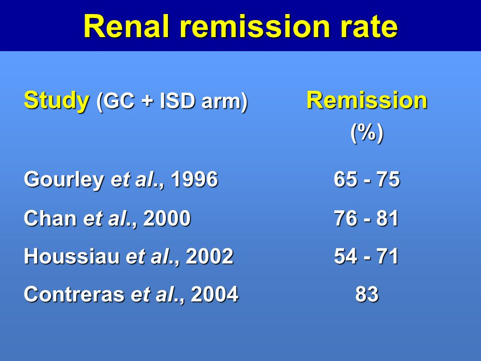 Renal remission rate Study (GC + ISD arm) Remission (%)