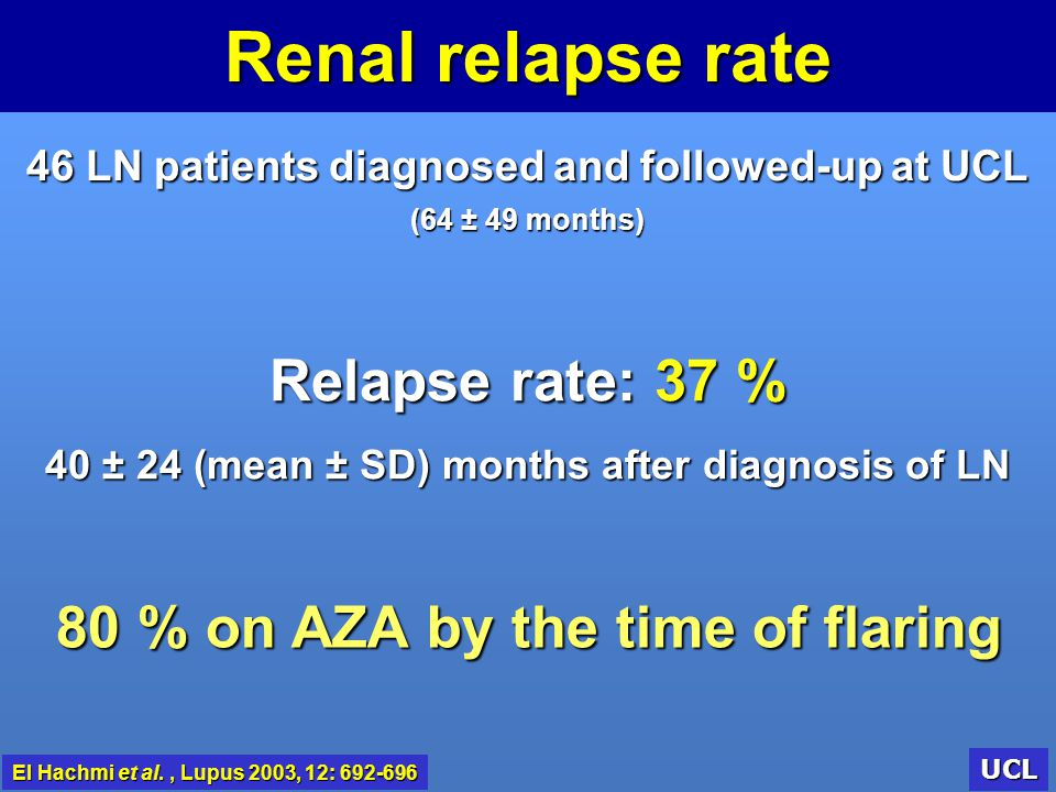 Renal relapse rate Relapse rate: 37 %