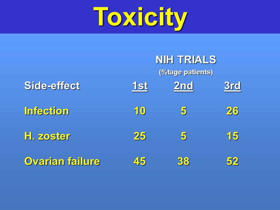 Toxicity NIH TRIALS Side-effect 1st 2nd 3rd Infection