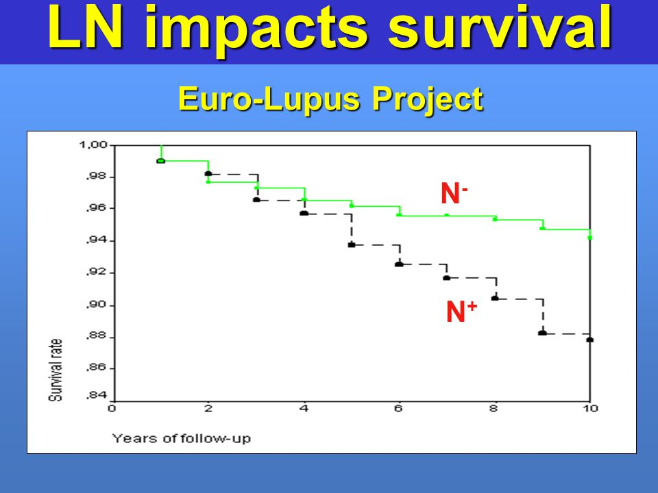 LN impacts survival Euro-Lupus Project N- N+