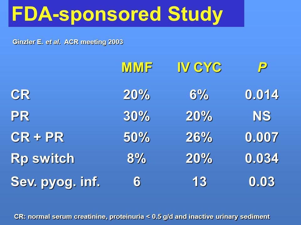 FDA-sponsored Study MMF IV CYC P CR 20% 6% 0.014 PR 30% NS CR + PR 50%