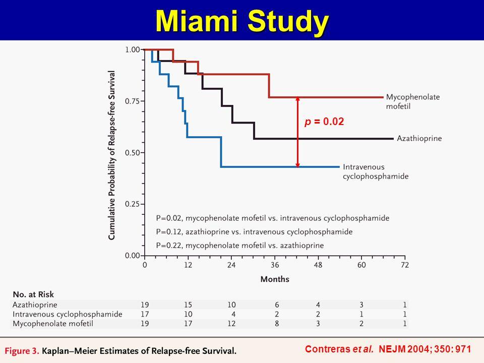 Miami Study Contreras et al. NEJM 2004; 350: 971 p = 0.02