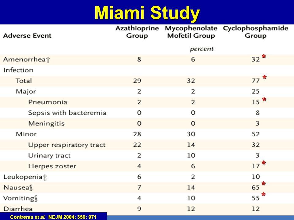 Miami Study * * Contreras et al. NEJM 2004; 350: 971
