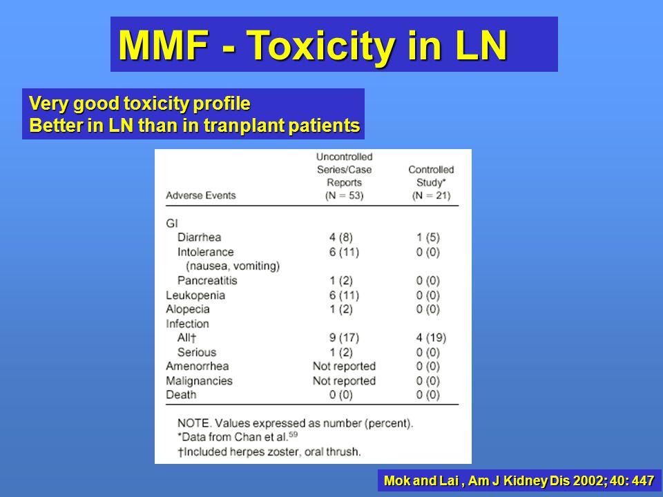Mok and Lai , Am J Kidney Dis 2002; 40: 447